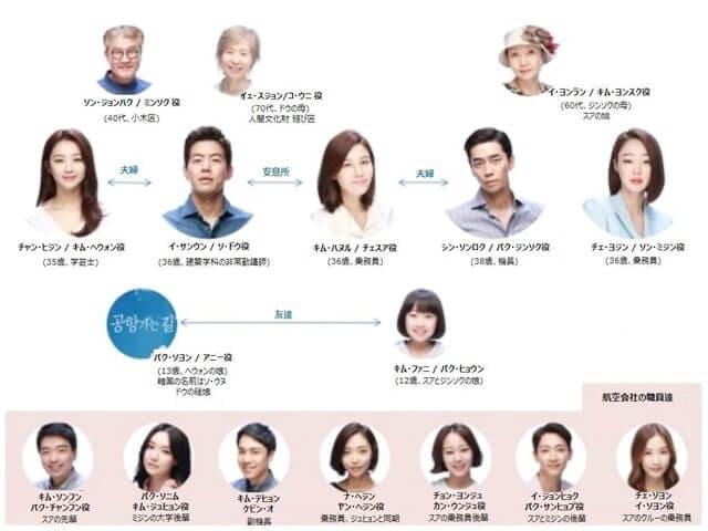 韓流・韓国ドラマ『空港に行く道』の登場人物の人間関係・相関図・チャート
