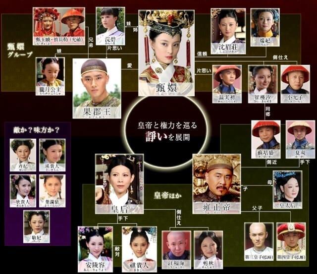 韓流・韓国ドラマ『宮廷の諍い女』の登場人物の人間関係・相関図・チャート