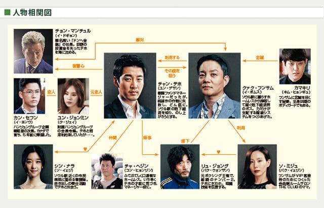 韓流・韓国ドラマ『ラスト・ゲーム~最後に笑うのは誰だ?!』の登場人物の人間関係・相関図・チャート