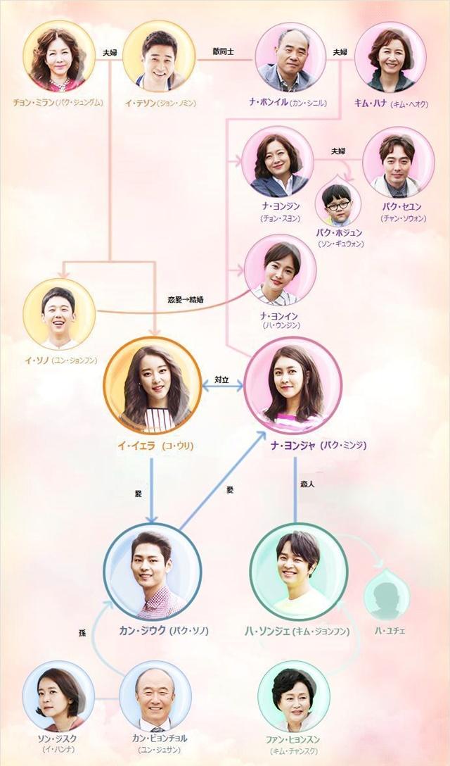 韓流・韓国ドラマ『もう一度始めよう』の登場人物の人間関係・相関図・チャート