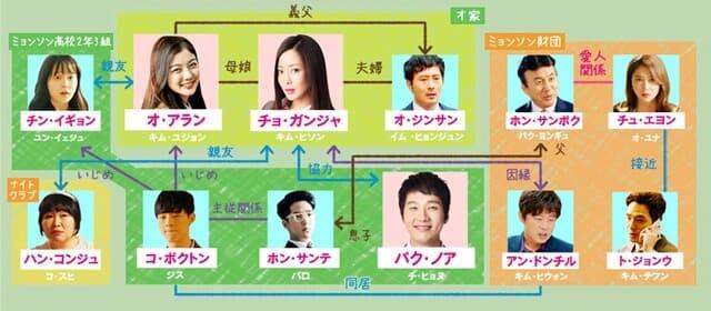 韓流・韓国ドラマ『ラブリー・アラン』の登場人物の人間関係・相関図・チャート