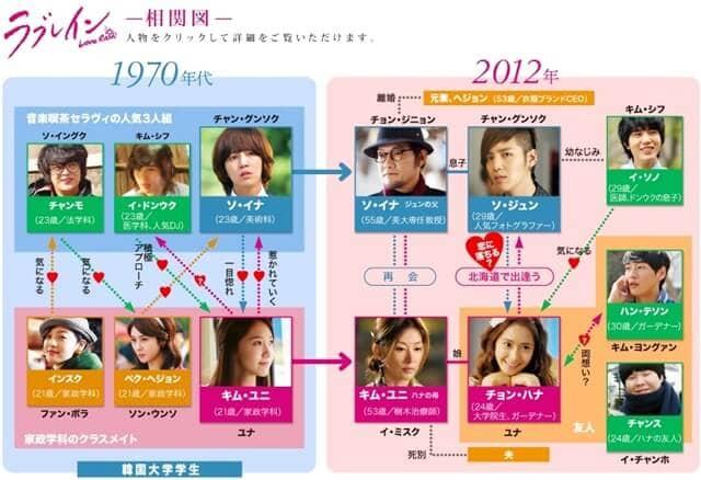 韓流・韓国ドラマ『ラブレイン』の登場人物の人間関係・相関図・チャート