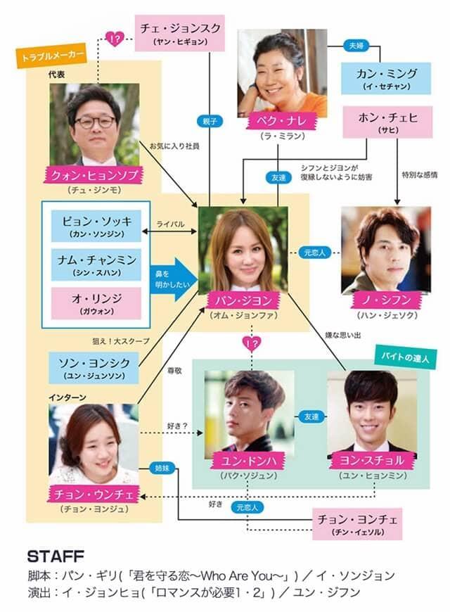 韓流・韓国ドラマ『魔女の恋愛』の登場人物の人間関係・相関図・チャート