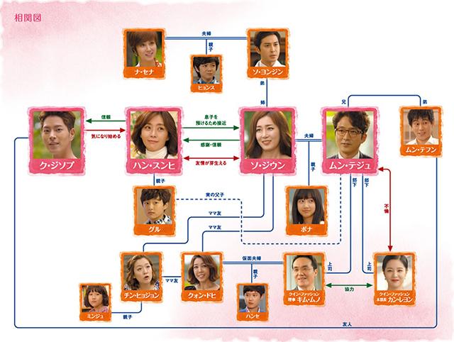 韓流・韓国ドラマ『ママ~最後の贈りもの~』の登場人物の人間関係・相関図・チャート