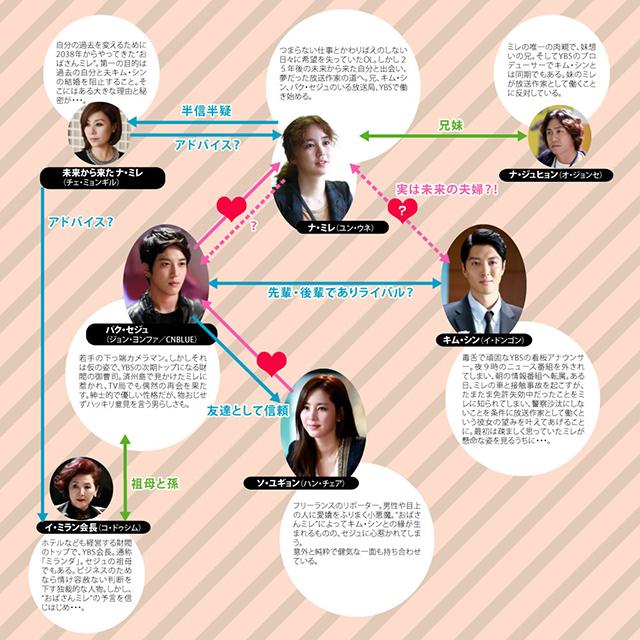 韓流・韓国ドラマ『未来の選択』の登場人物の人間関係・相関図・チャート