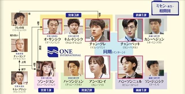 韓流・韓国ドラマ『ミセン-未生-』の登場人物の人間関係・相関図・チャート