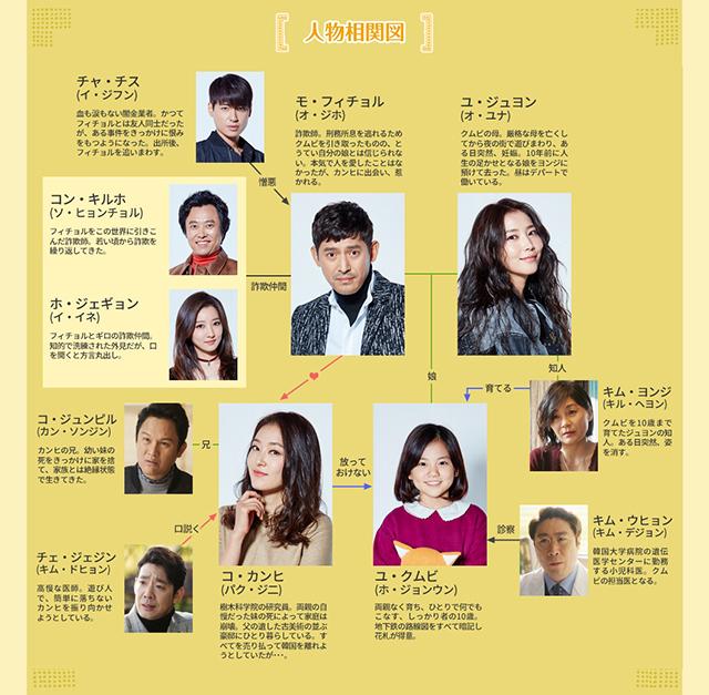 韓流・韓国ドラマ『オー・マイ・クムビ』の登場人物の人間関係・相関図・チャート