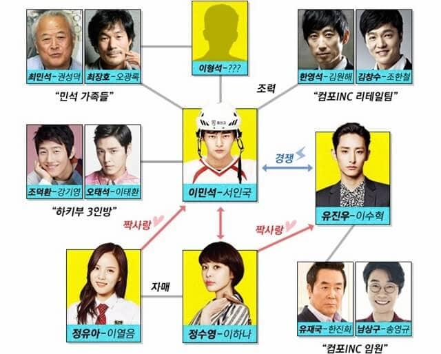 韓流・韓国ドラマ『ナイショの恋していいですか!?』の登場人物の人間関係・相関図・チャート