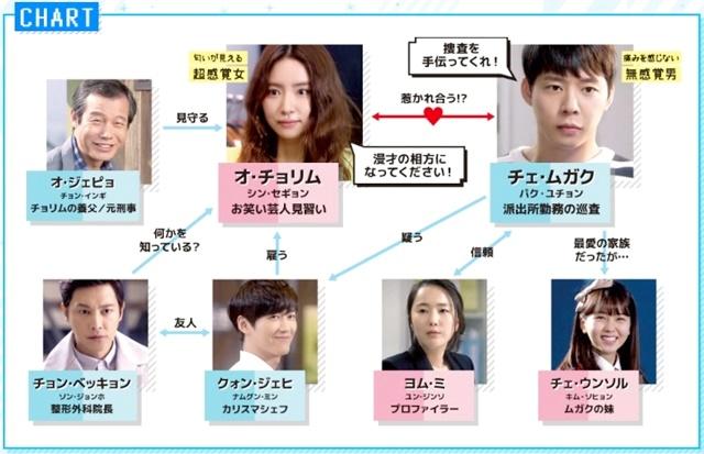 韓流・韓国ドラマ『匂いを見る少女』の登場人物の人間関係・相関図・チャート