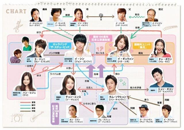 韓流・韓国ドラマ『オレのことスキでしょ。』の登場人物の人間関係・相関図・チャート