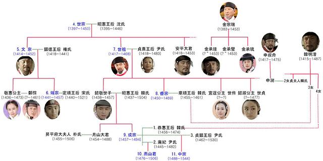 韓流・韓国ドラマ『王女の男』の登場人物の人間関係・相関図・チャート