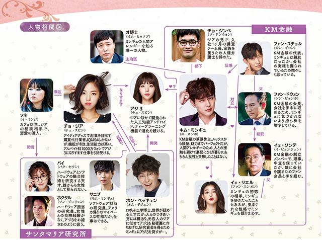韓流・韓国ドラマ『ロボットじゃない~君に夢中!~』の登場人物の人間関係・相関図・チャート