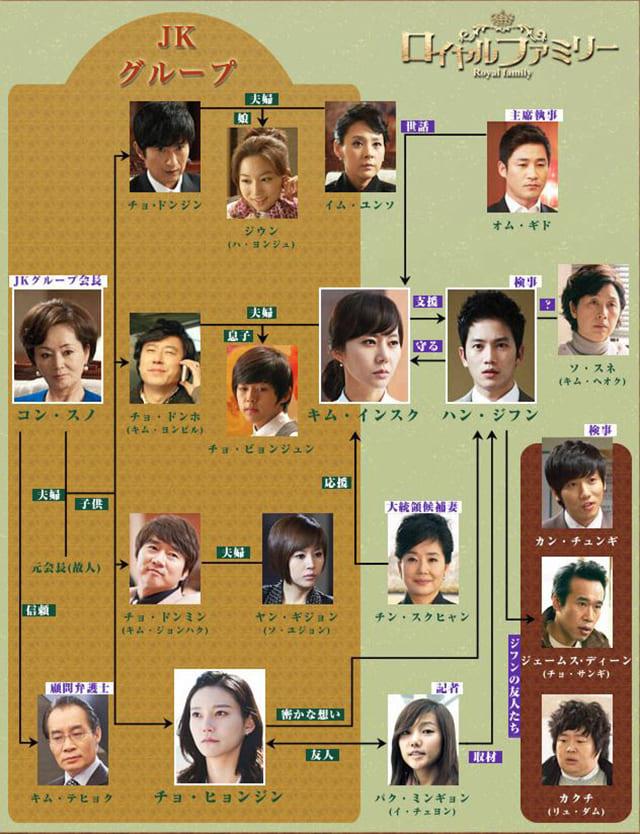 韓流・韓国ドラマ『ロイヤルファミリー』の登場人物の人間関係・相関図・チャート