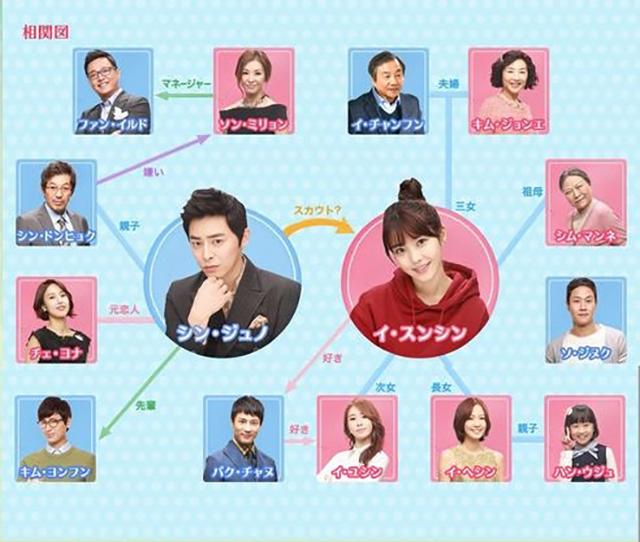 韓流・韓国ドラマ『最高です!スンシンちゃん』の登場人物の人間関係・相関図・チャート