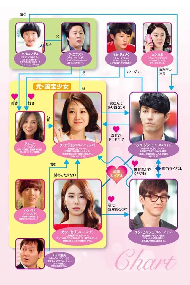 韓流・韓国ドラマ『最高の愛 ~恋はドゥグンドゥグン~』の登場人物の人間関係・相関図・チャート