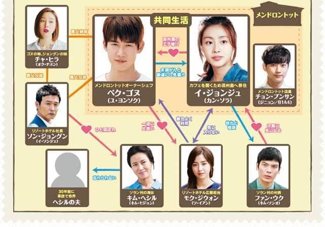 韓流・韓国ドラマ『幸せのレシピ~愛言葉はメンドロントット』の登場人物の人間関係・相関図・チャート