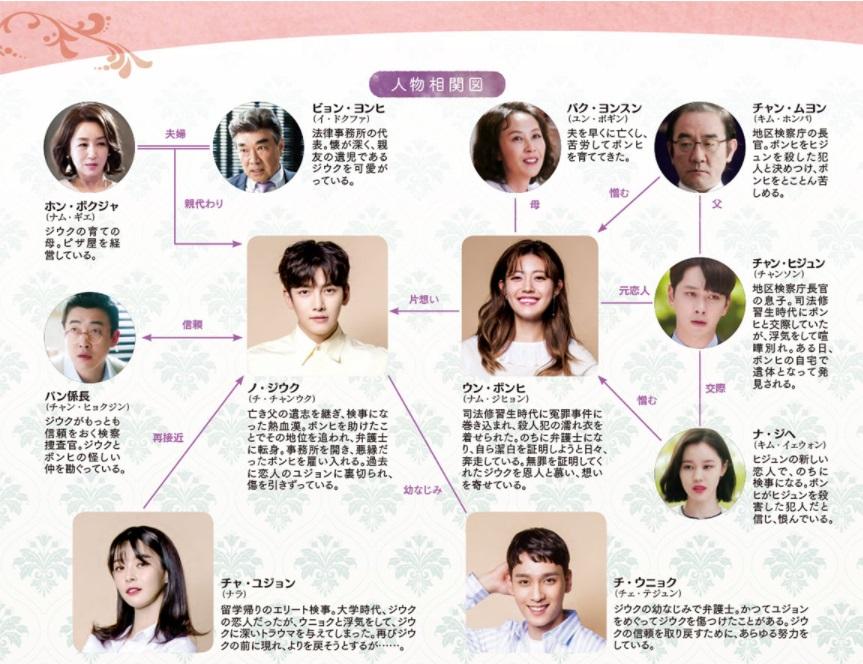 韓国ドラマ『ショッピング王ルイ』の相関図
