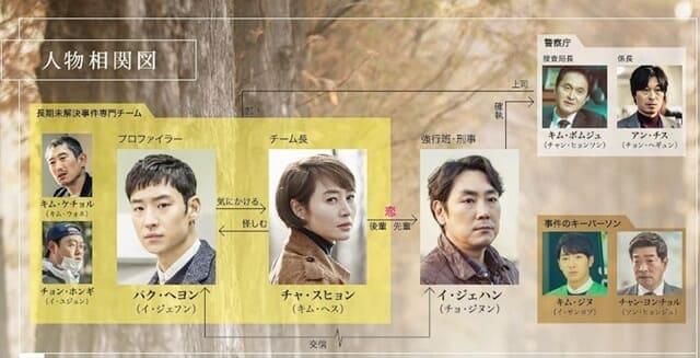 韓流・韓国ドラマ『シグナル』の登場人物の人間関係・相関図・チャート