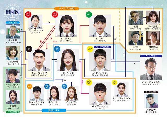 韓流・韓国ドラマ『ソロモンの偽証』の登場人物の人間関係・相関図・チャート
