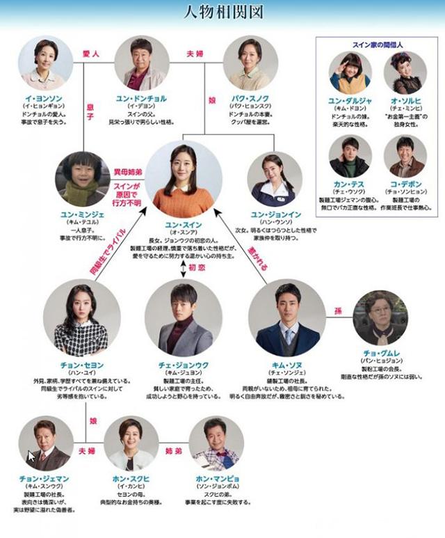韓流・韓国ドラマ『その女の海』の登場人物の人間関係・相関図・チャート