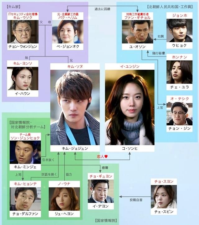 韓流・韓国ドラマ『スパイ~愛を守るもの~』の登場人物の人間関係・相関図・チャート