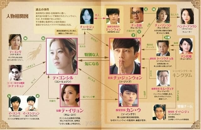 韓流・韓国ドラマ『主君の太陽』の登場人物の人間関係・相関図・チャート