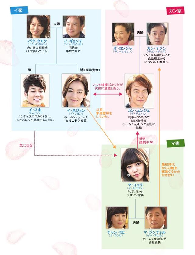 韓流・韓国ドラマ『太陽のあなた』の登場人物の人間関係・相関図・チャート