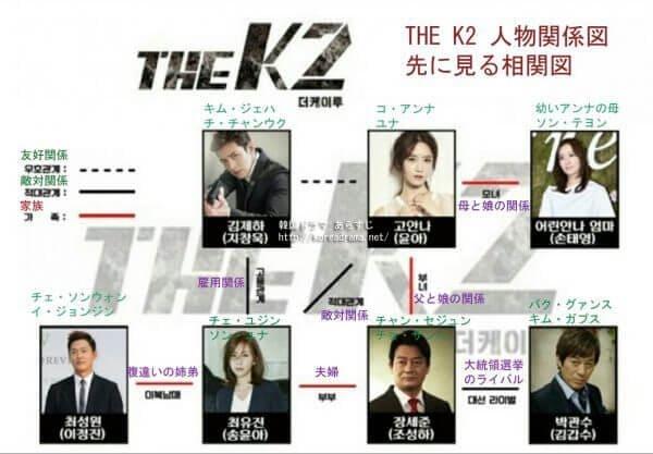 韓国ドラマ『THE K2~キミだけを守りたい~』の相関図