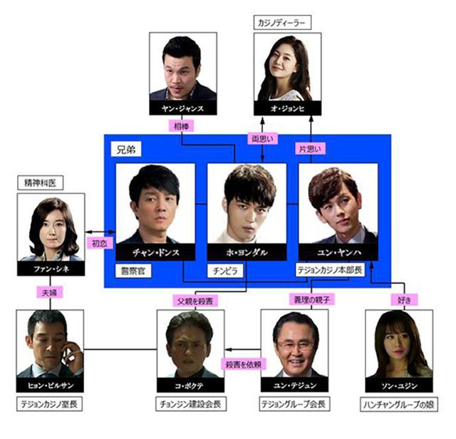 韓流・韓国ドラマ『トライアングル(韓国ドラマ)』の登場人物の人間関係・相関図・チャート