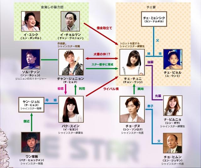 韓流・韓国ドラマ『トロットの恋人』の登場人物の人間関係・相関図・チャート