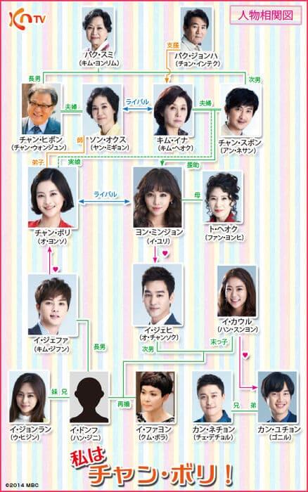 韓流・韓国ドラマ『私はチャン・ボリ!』の登場人物の人間関係・相関図・チャート