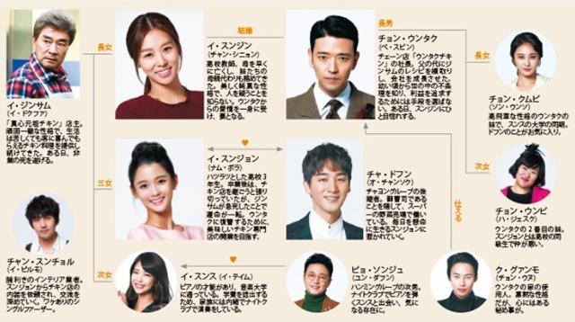 韓流・韓国ドラマ『私の心、きらきら』の登場人物の人間関係・相関図・チャート