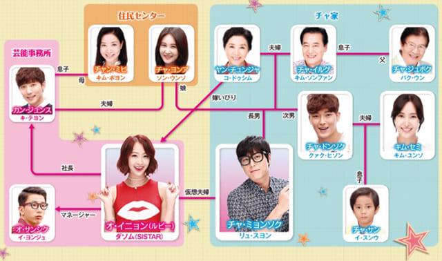 韓流・韓国ドラマ『嫁は崖っぷちアイドル』の登場人物の人間関係・相関図・チャート