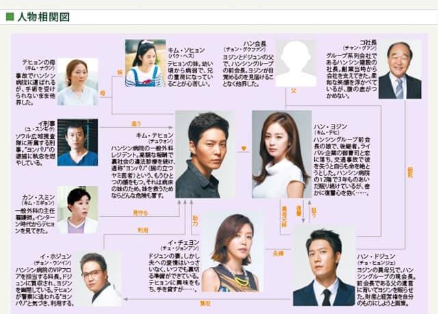 韓流・韓国ドラマ『ヨンパリ~君に愛を届けたい~』の登場人物の人間関係・相関図・チャート